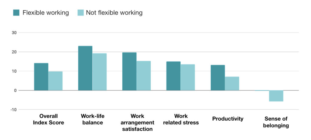 Graph representing preference for flexible work from remote experience index