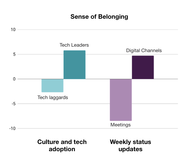 Graph outlining a sense of belonging in four industries