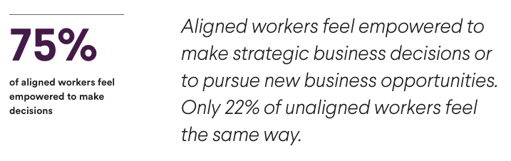 75% of aligned workers feel empowered to make strategic business decisions or to pursue new business opportunities. Only 22% of unaligned workers feel the same way.