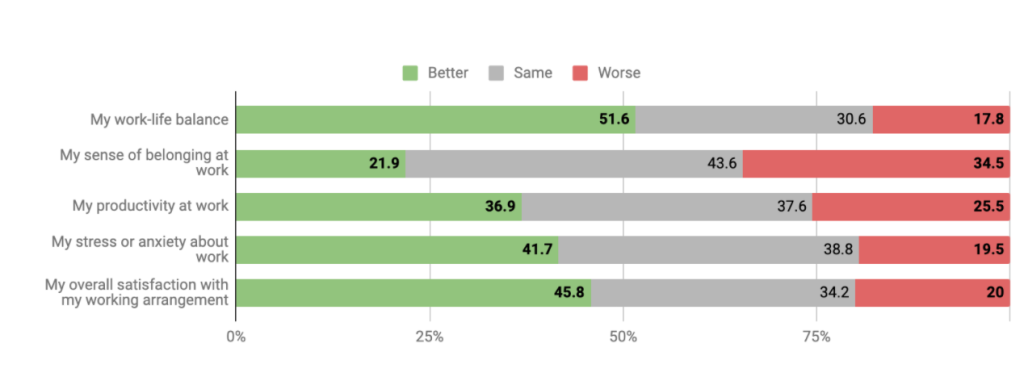 Results of survey on the experience of remote work
