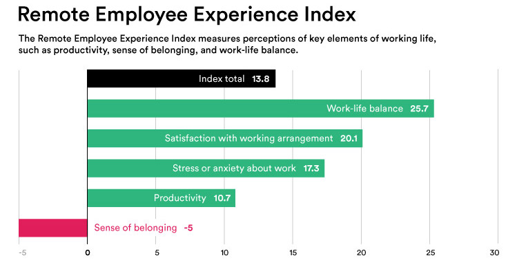 Bar graph showing the results of a remote employee experience index